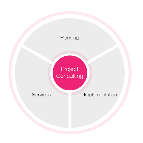 Project consulting for the operating room consists of three different areas: Planning, Services and Implementation