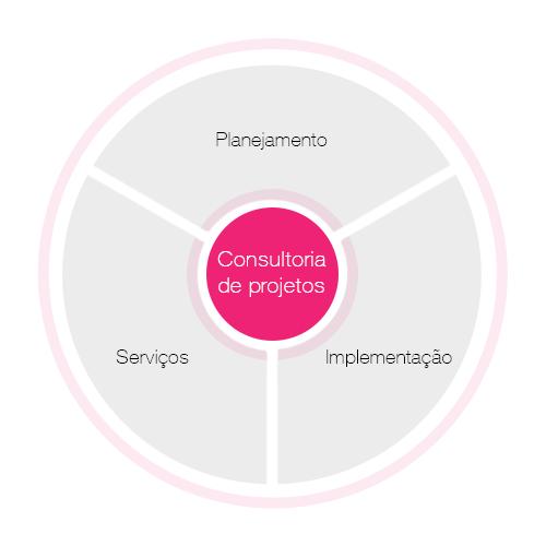 Consultoria de projetos de Digital O.R.