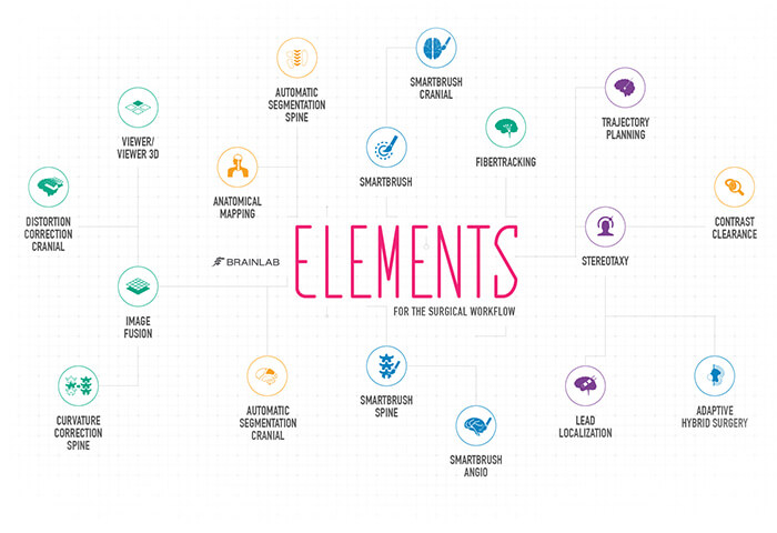 Brainlab Elements - Brainlab