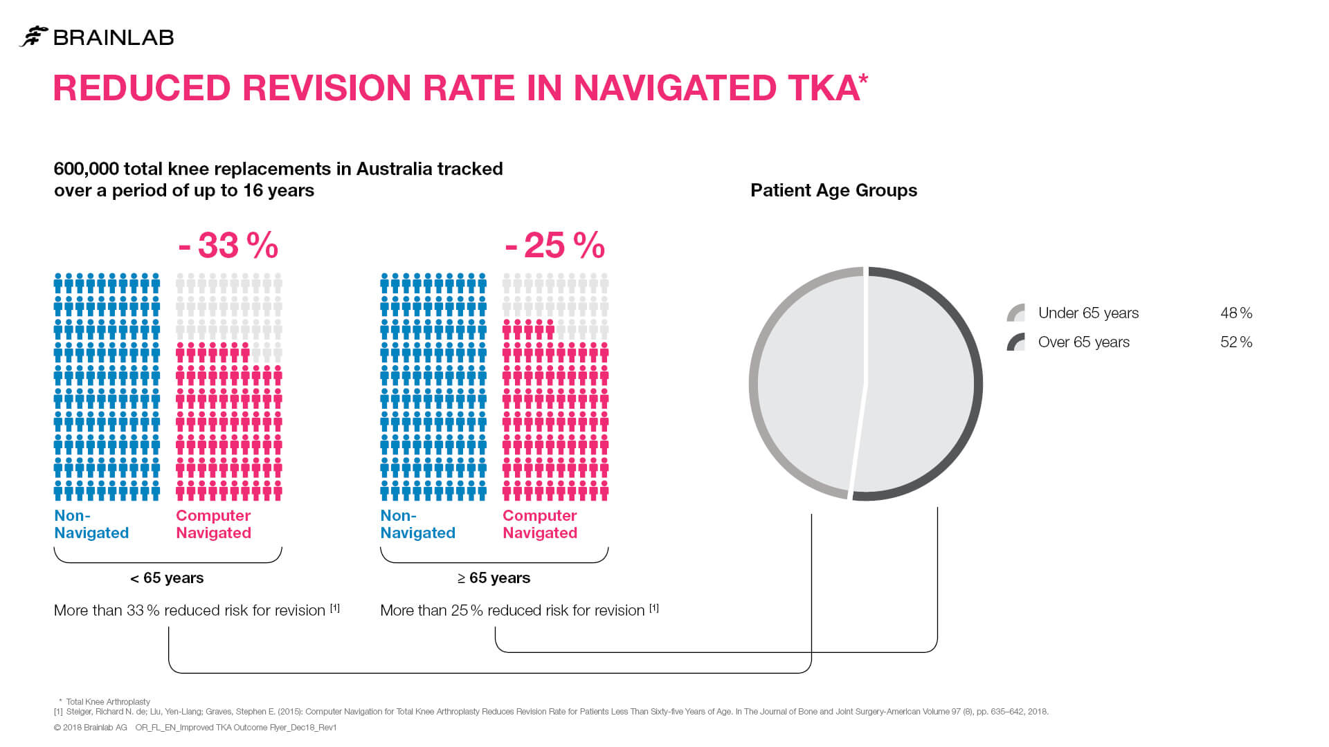 Reduced Revision Rate in Navigated TKA